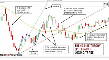 John Hill's Trend Line Theory – Using Trend Lines for Trading Pullbacks