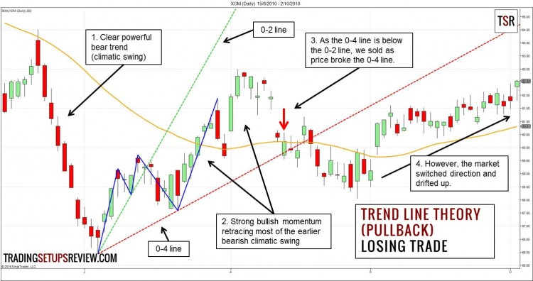 Trend Line Theory Pullback Losing Trade Example