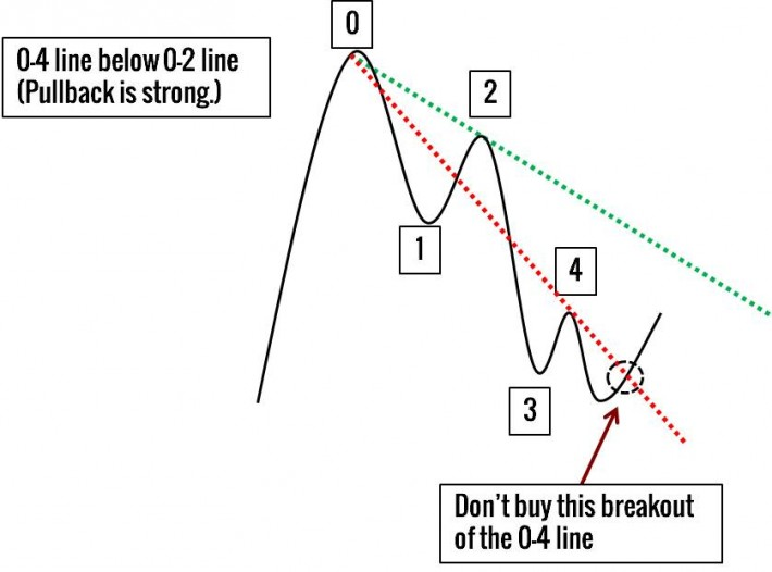 Trend Line Theory - Skip the Pullback Trade