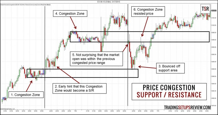 Congestion - Support and Resistance
