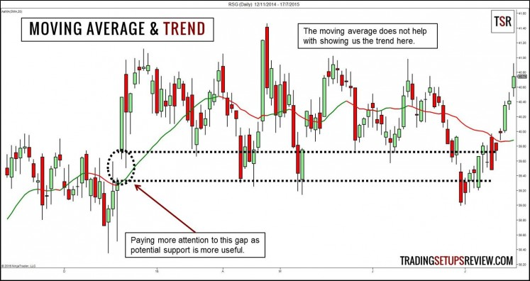 Moving Average and Trend