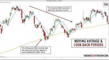 Short-Term versus Long-Term Moving Average