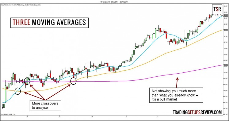 Three Moving Averages