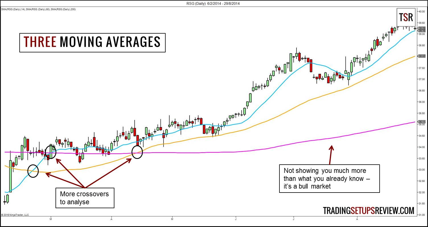 Image result for moving averages