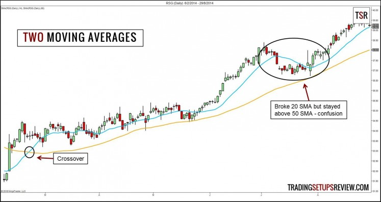 Two Moving Averages