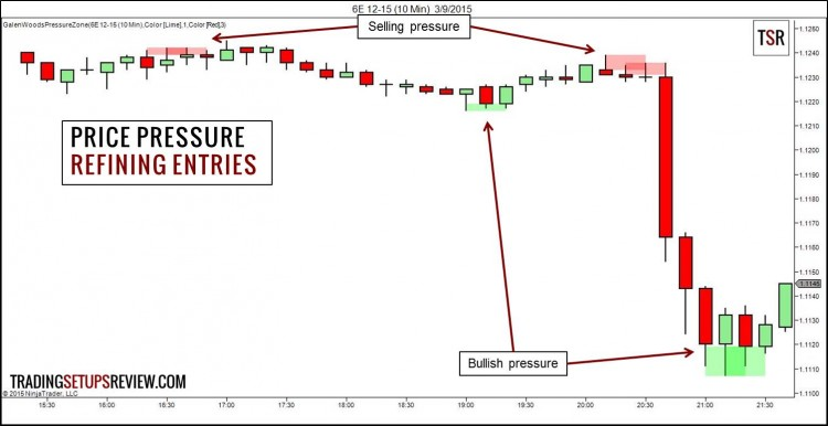 Price Pressure - Refine Entries