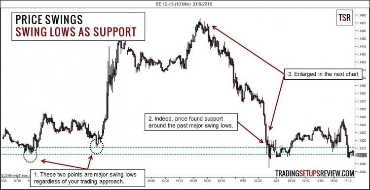 Price Swings - Swing Low as Support