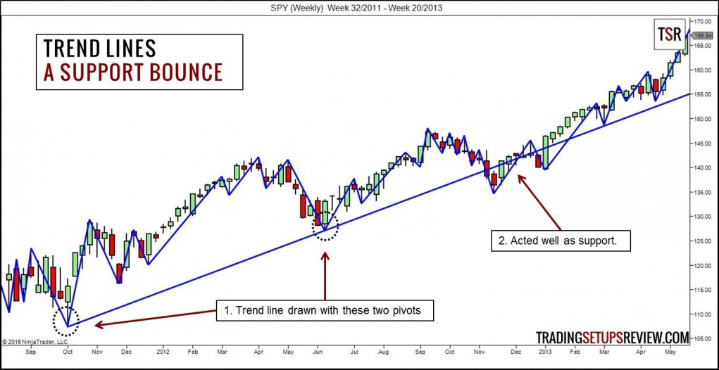 Trend Lines - A Support Bounce