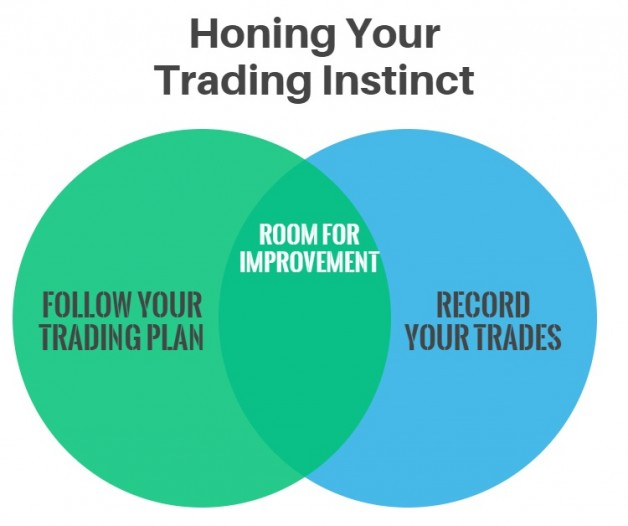 How to Hone Your Trading Instinct