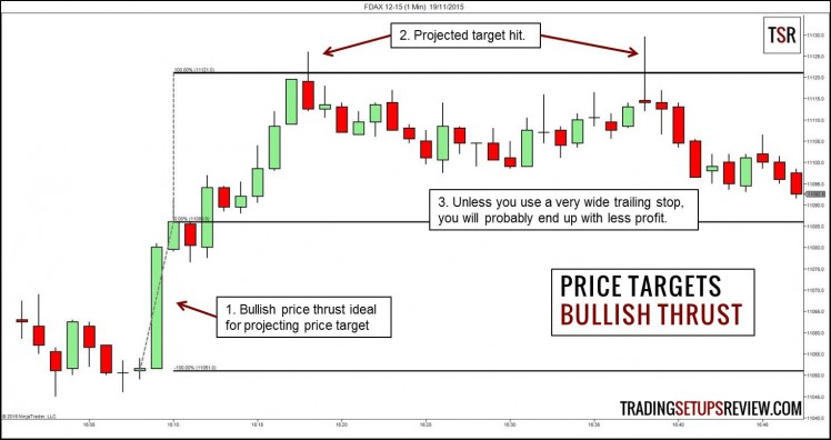 Bullish Price Thrust Target Projection
