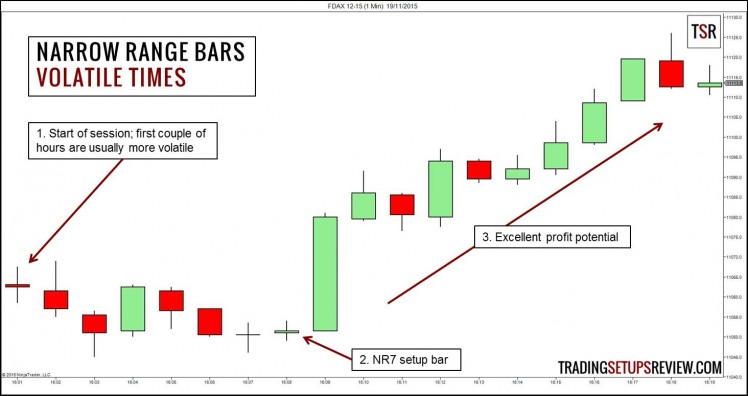 Narrow Range Bars for Day Trading