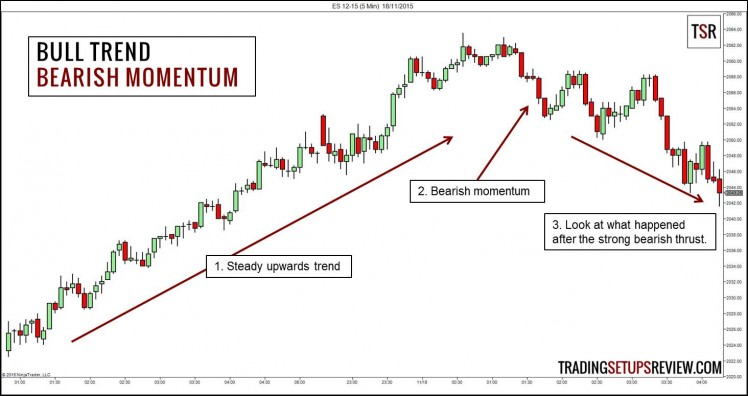 Practical Trading with Price Momentum (Reversal)