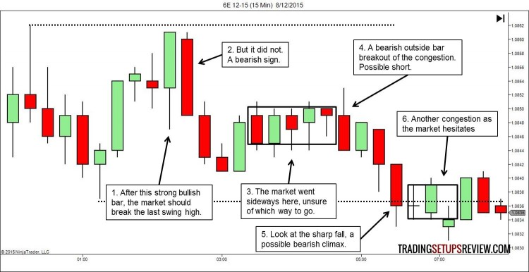 6E Price Action Analysis