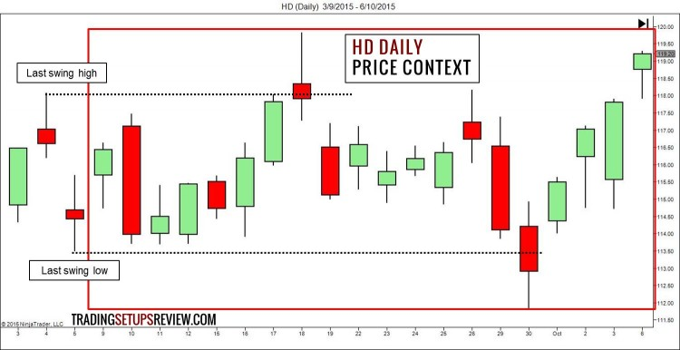 Bar by Bar Analysis HD Price Context