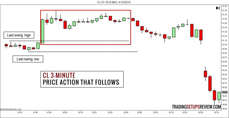 CL Price Action After