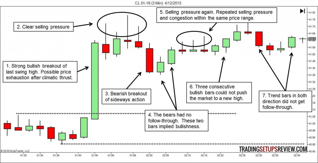 CL Price Action Analysis
