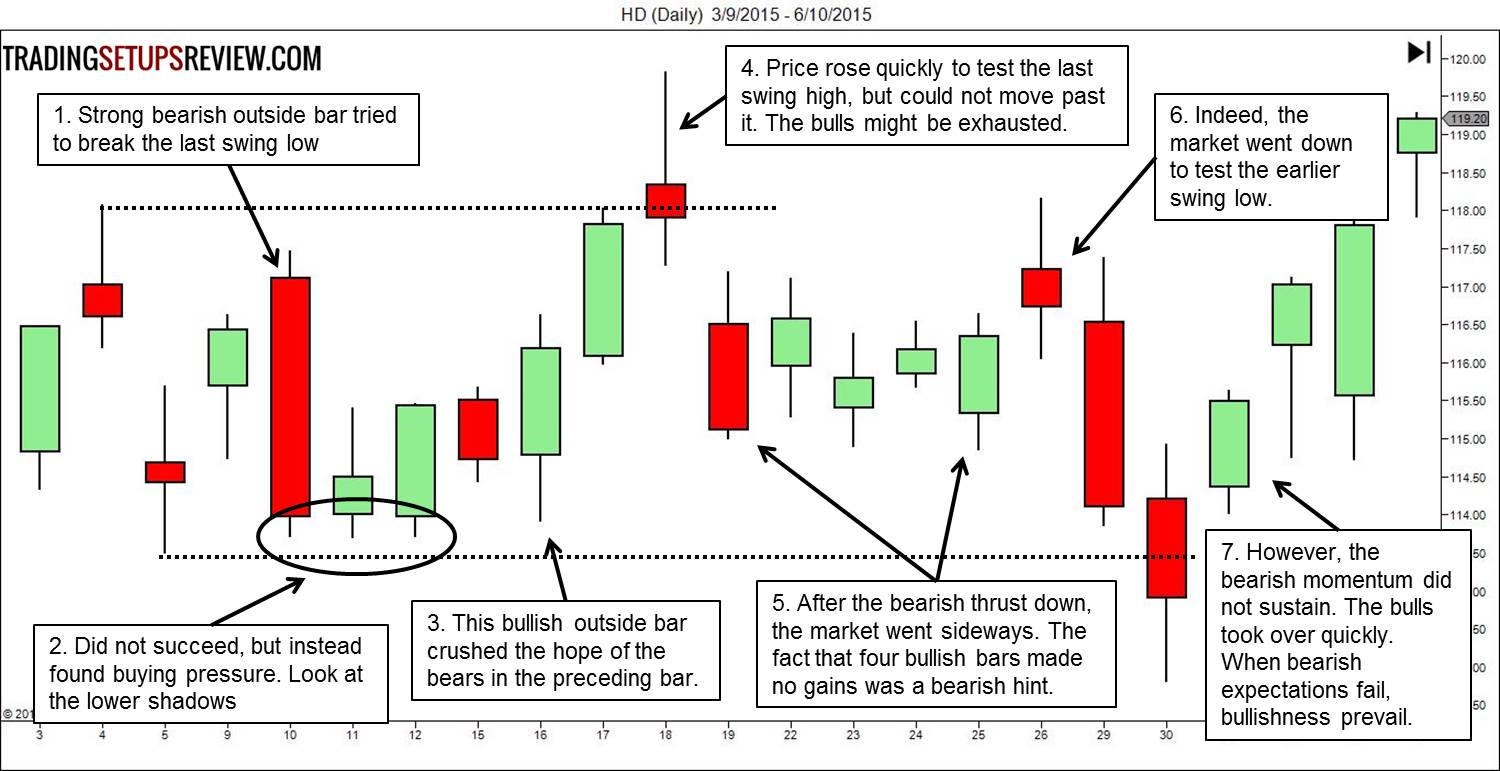 Price action analysis forex