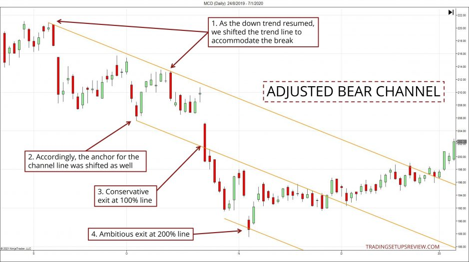 Adjusted Bear Channel Chart