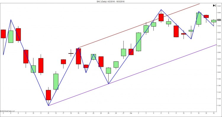 Price Action Channel