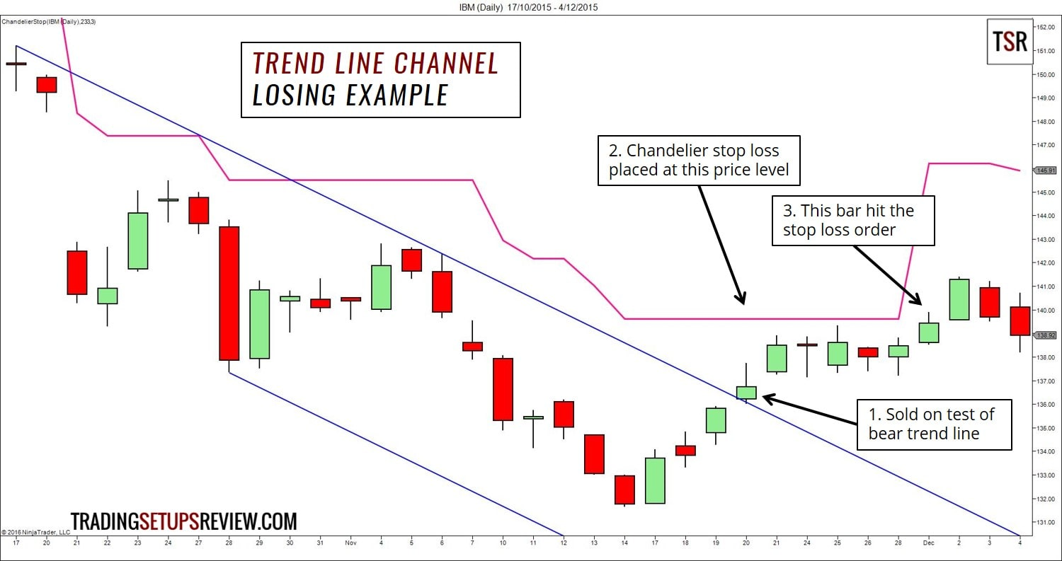 Trend Line Channel - Losing Example