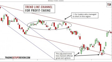 Trend Line Channel - Profit Taking