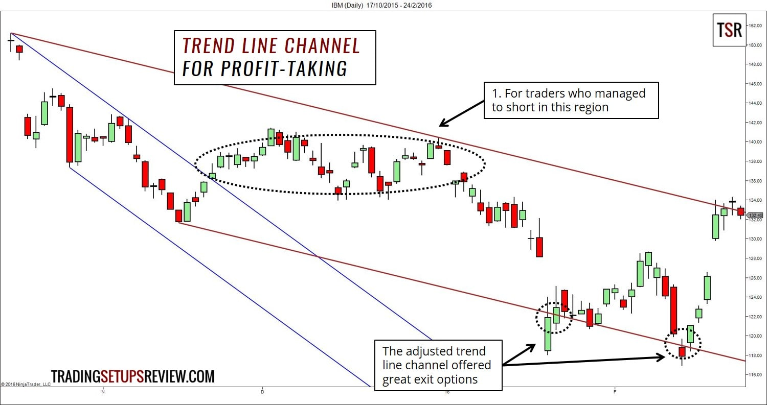 Trend channel trading strategy