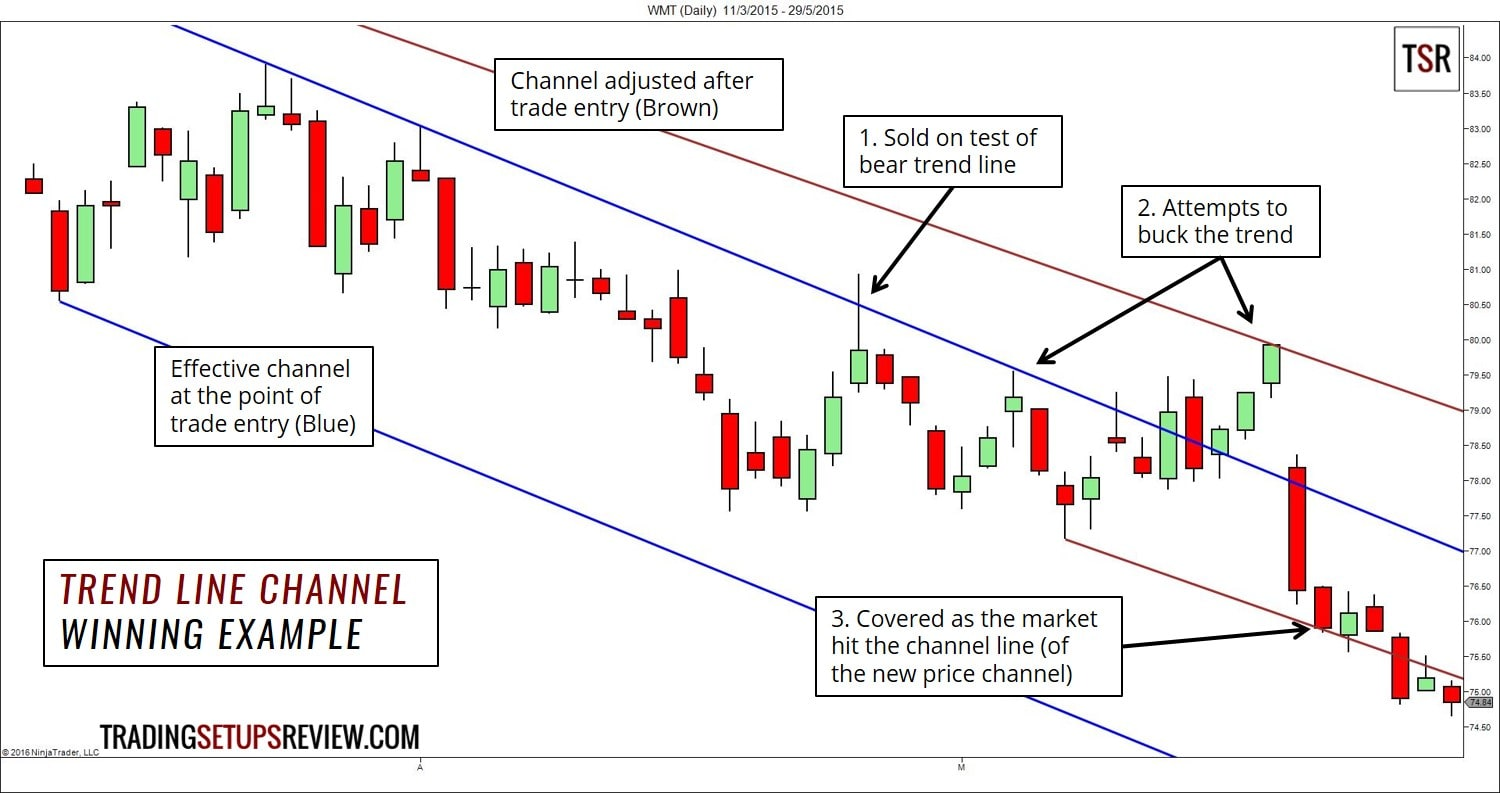 Trend Line Channel - Winning Example