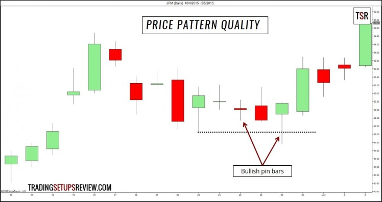 Practical Tips -Price Pattern Quality
