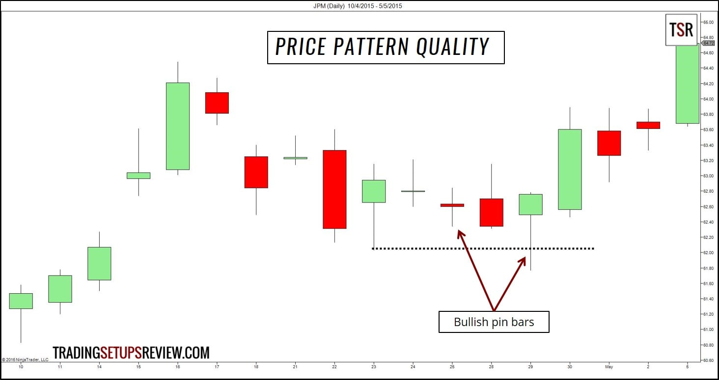 practical ways  improve  price action trading skills trading setups review