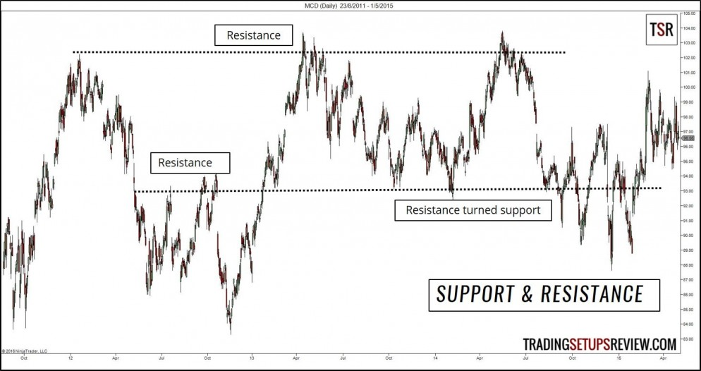 Practical Tips -Support and Resistance