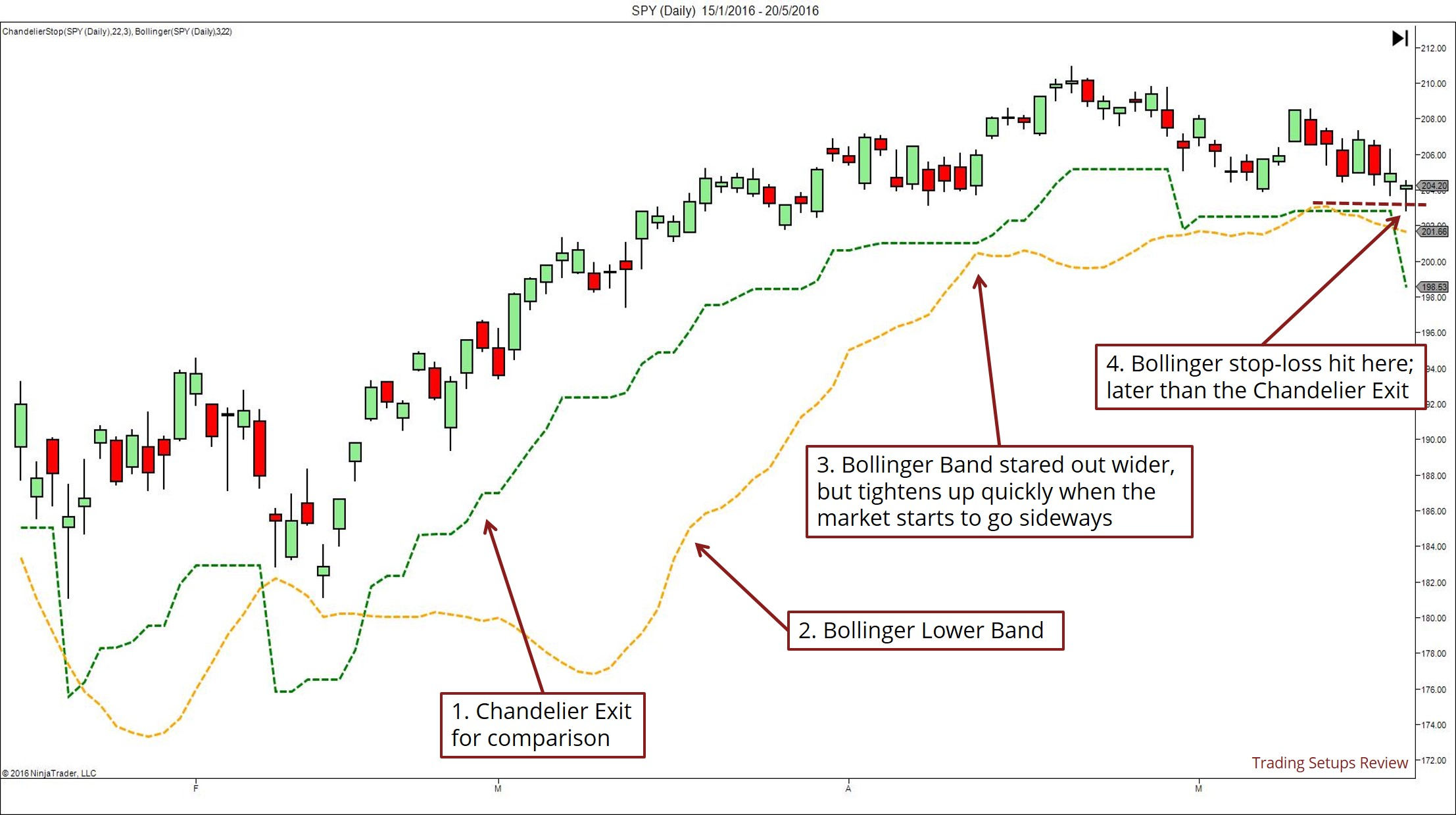 Bollinger Bands as Volatility Stop Loss