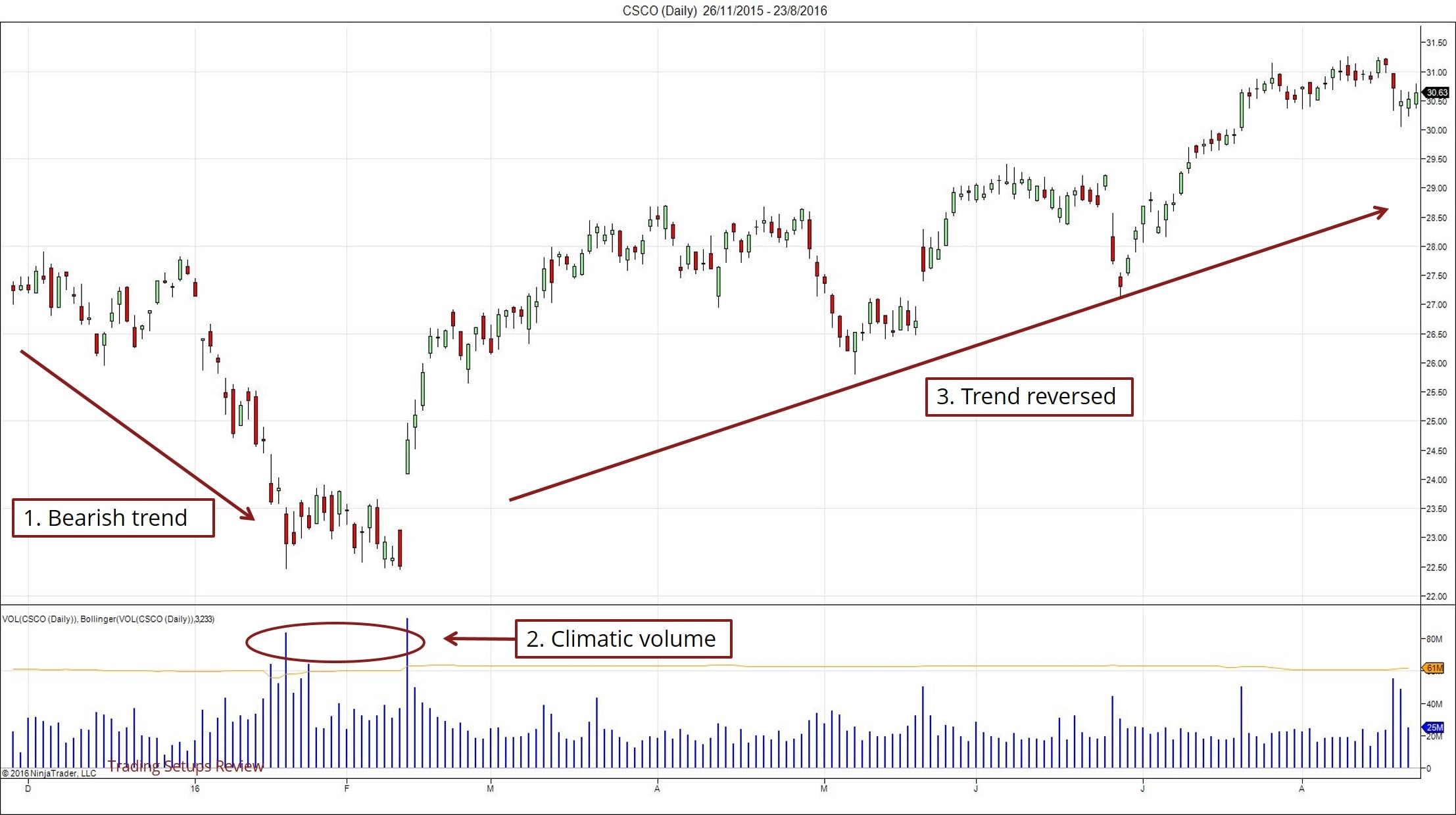 Climatic Volume As A Reversal Signal