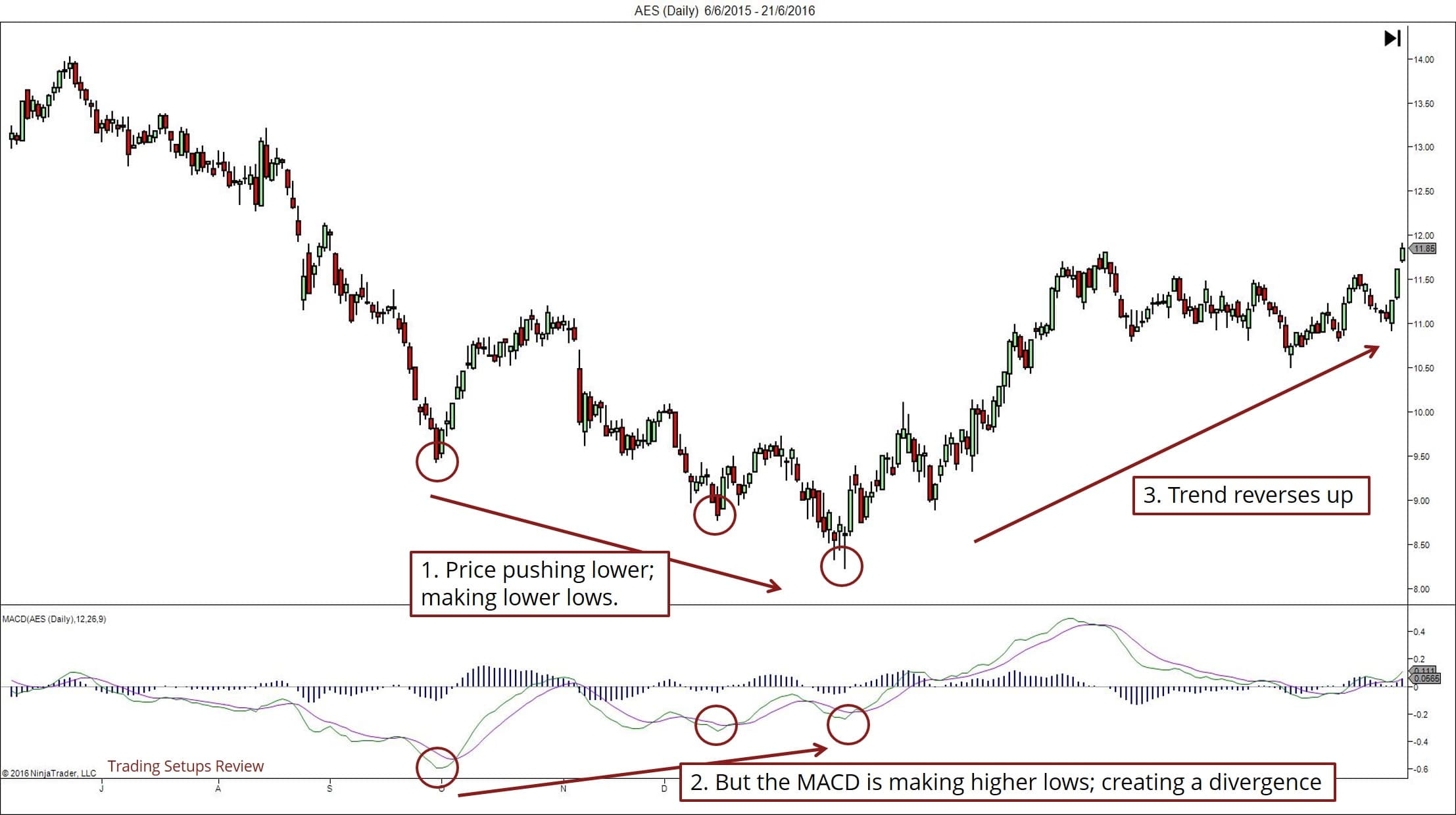 Finding Reversals With MACD Divergence
