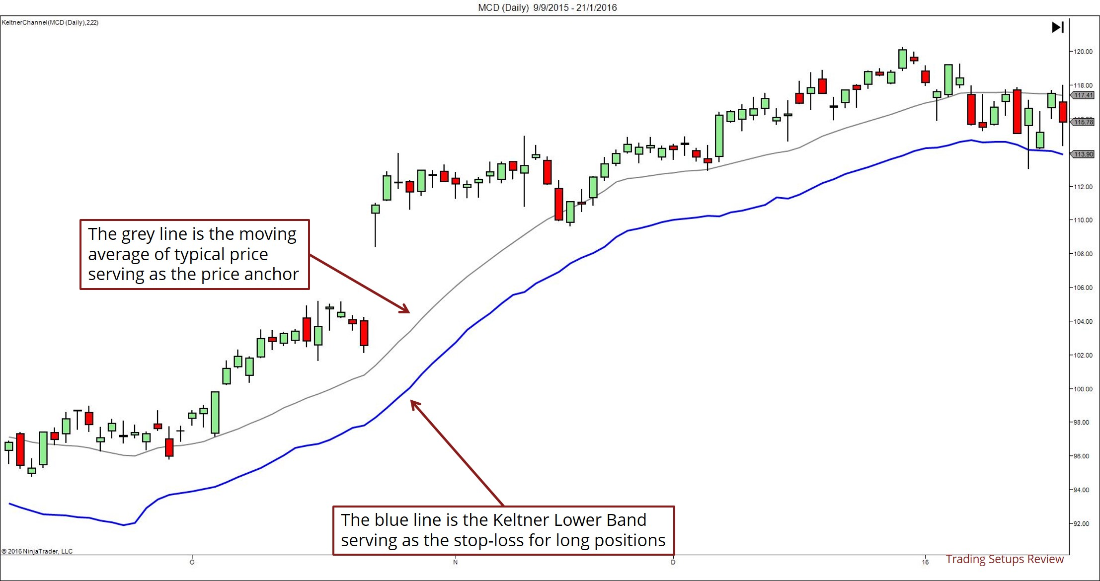 Keltner Bands as Volatility Stop-Loss