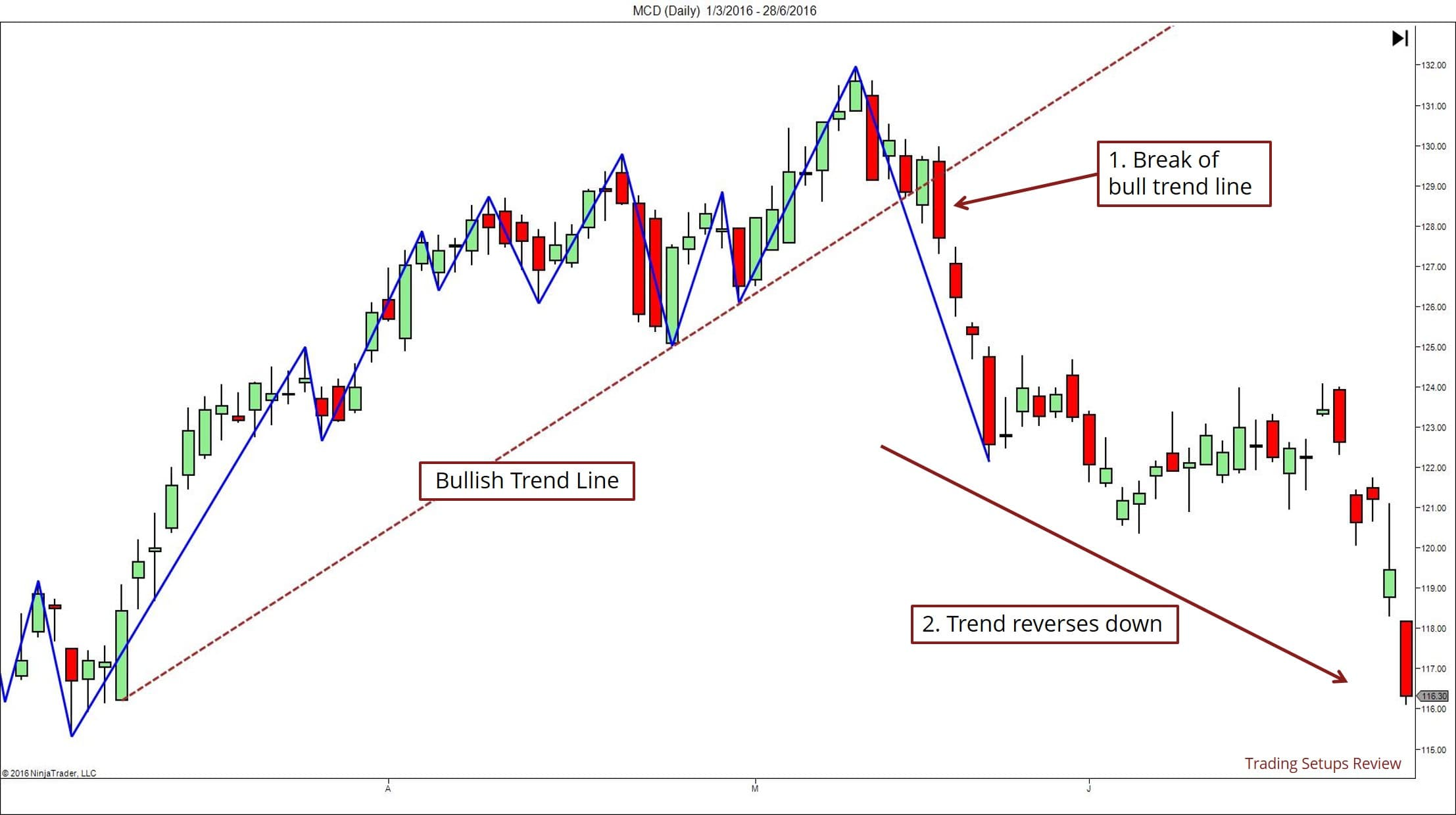 Trend Lines and Reversals