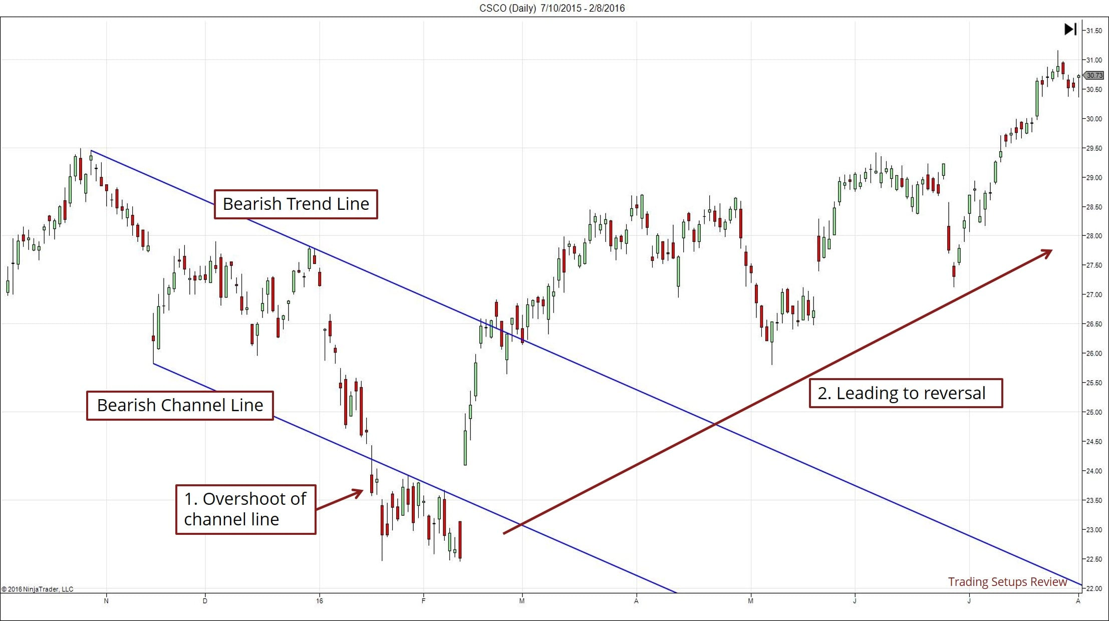 Trend Reversals with Channel Overshoot