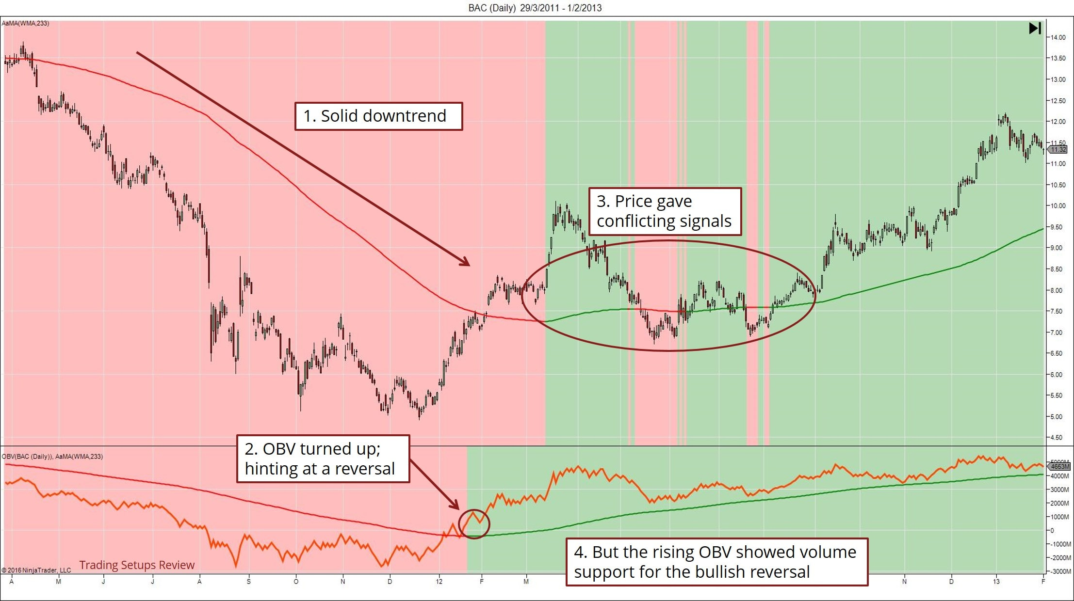 Trend Trading With OBV Indicator