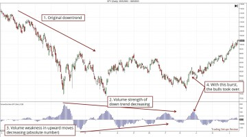 9 Tools That Trend Traders Can Use to Find Reversals