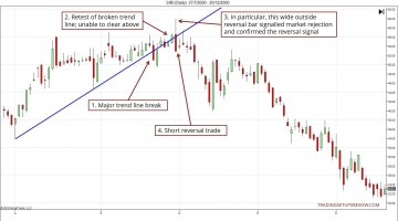 Major Trend Line Break And Retest Example