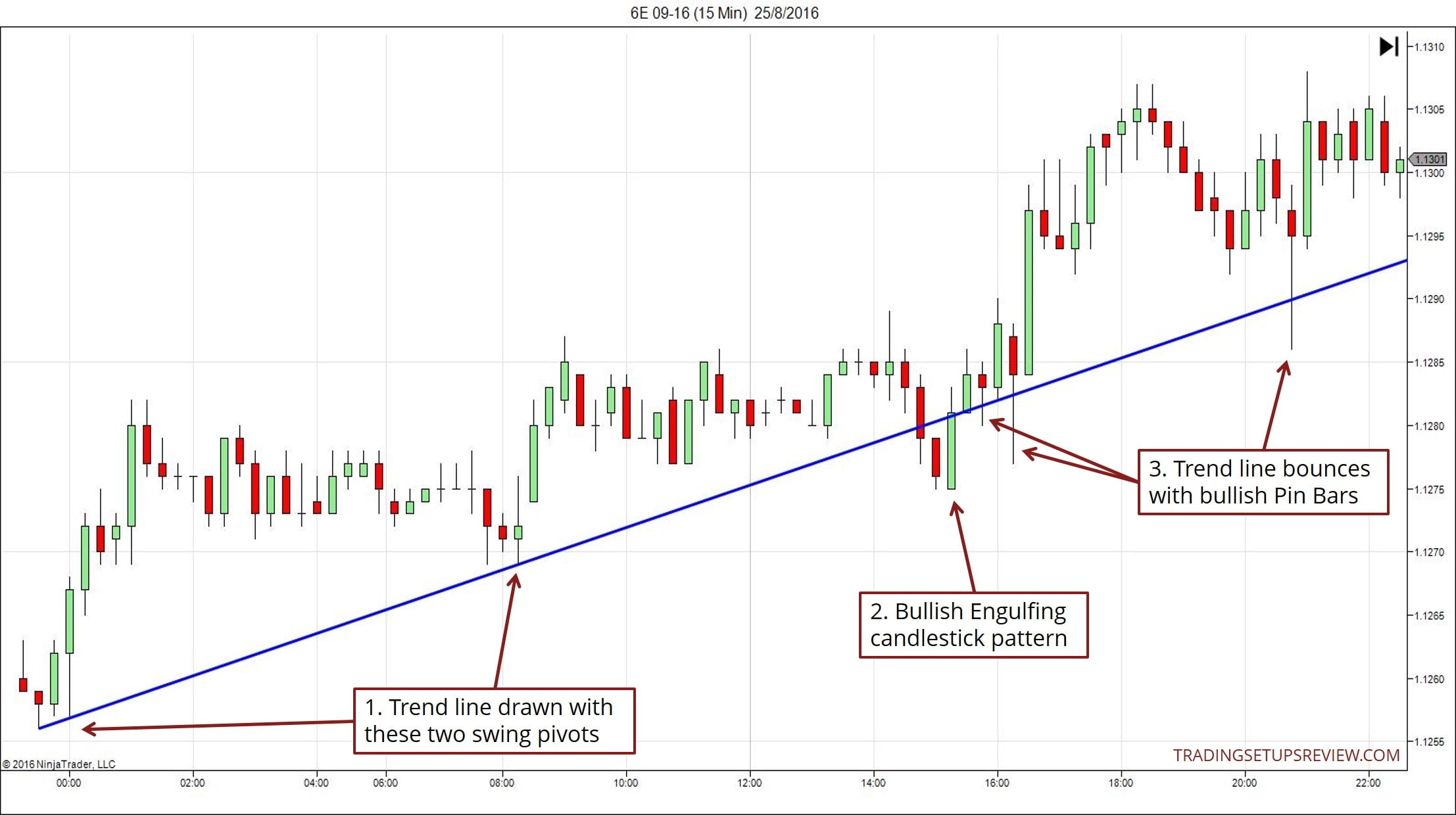 4 Trading Strategies For The Trend Line Tactician