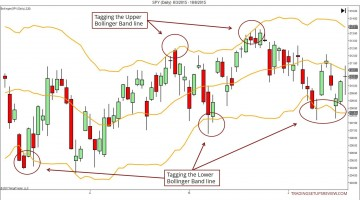 Reading Price Action With Bollinger Bands