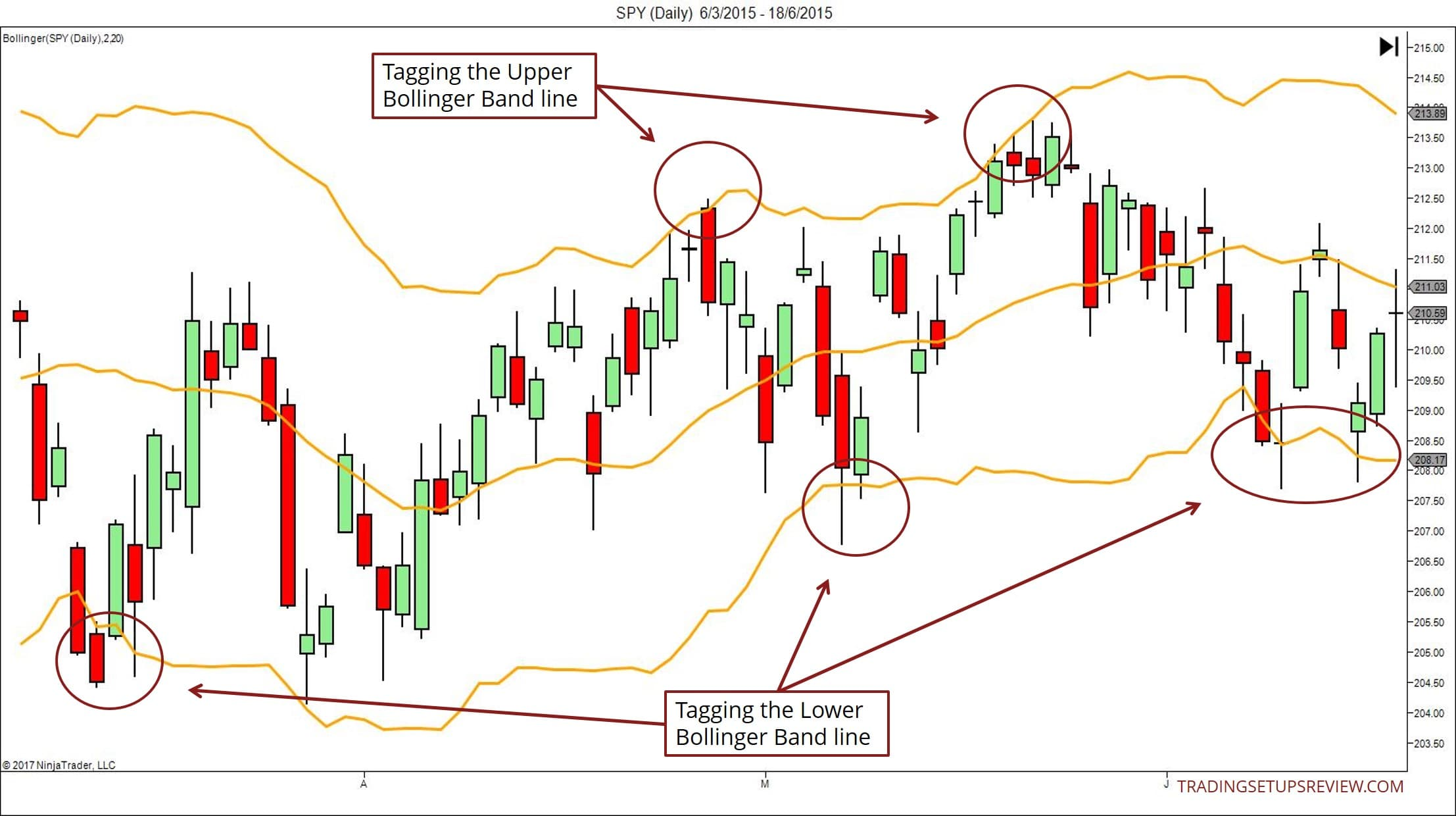 Price Tagging Bollinger Bands In A Sideways Market