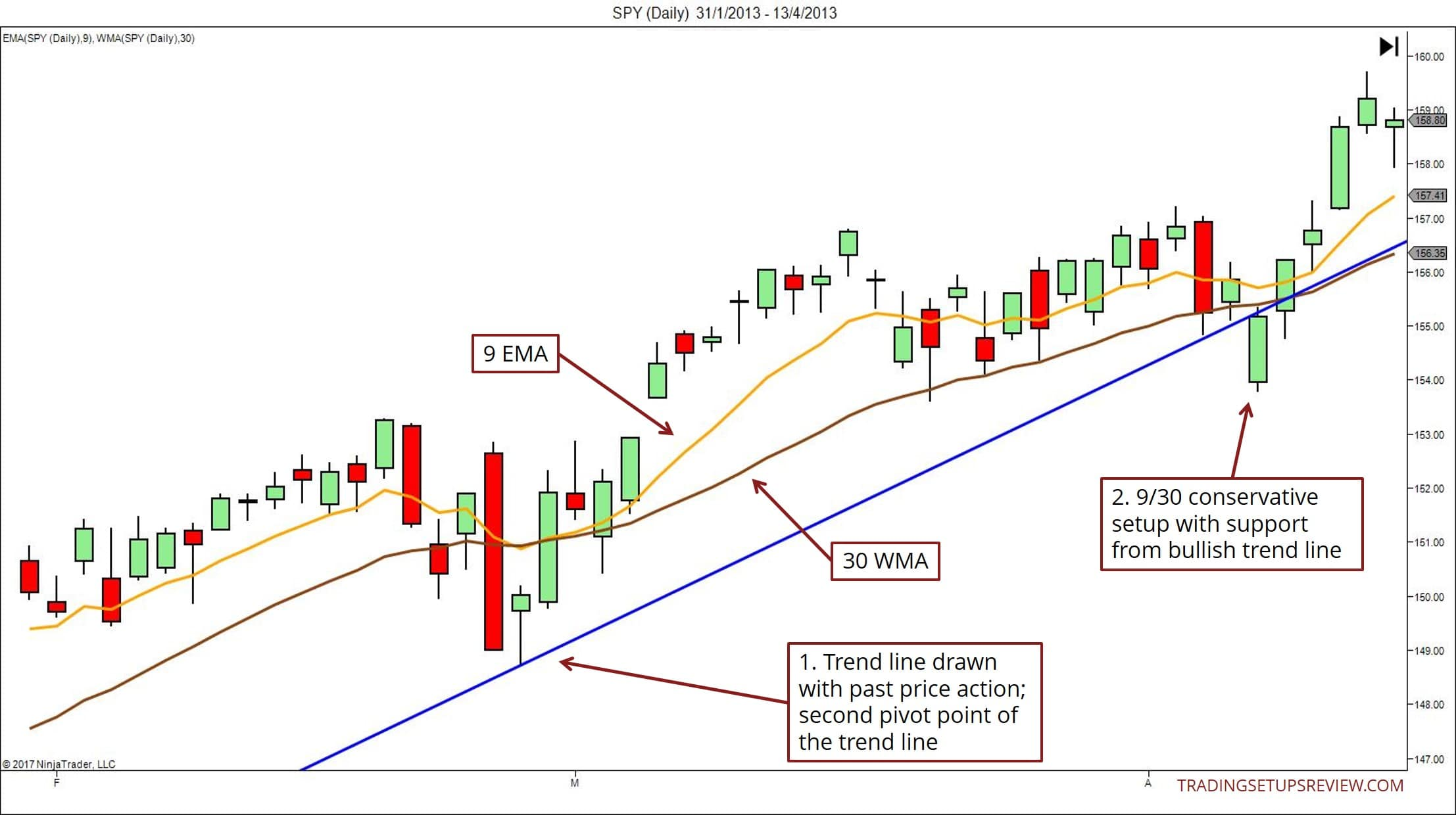 930 Trading Setup With Trend Line Bounce