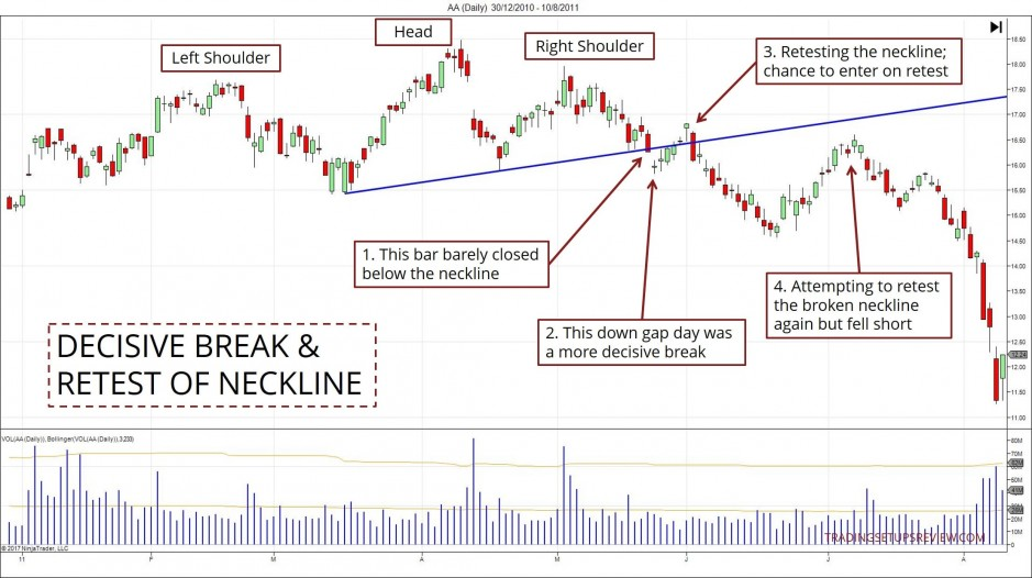 Decisive Break And Restest Of Neckline