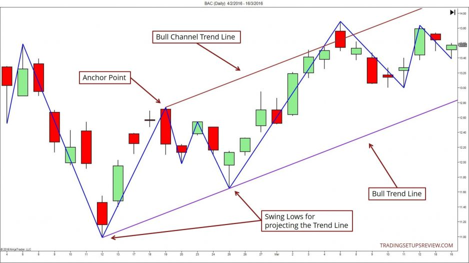 Chart showing how to draw a trend line channel