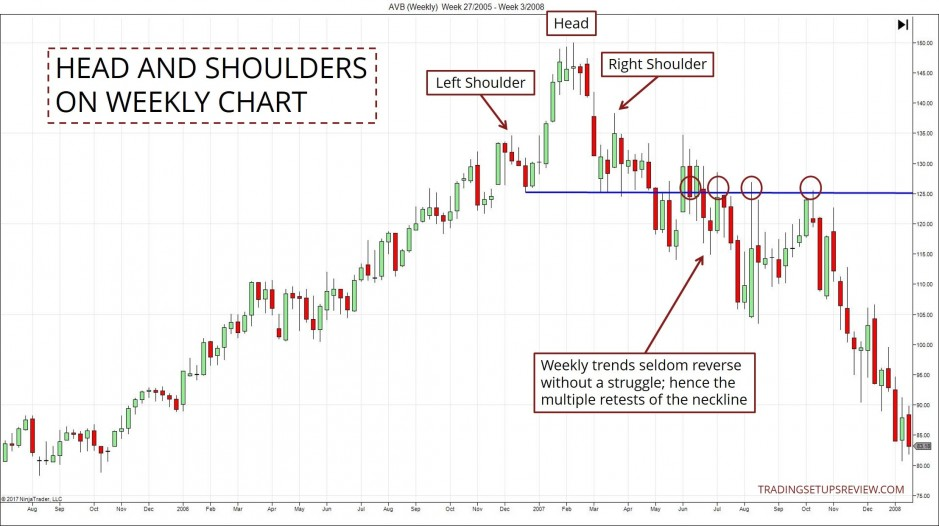 Head And Shoulders Pattern On Weekly Chart
