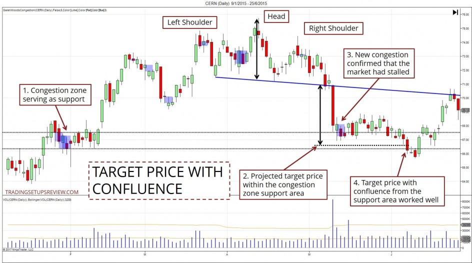 Head And Shoulders Target Price Meets Support Zone