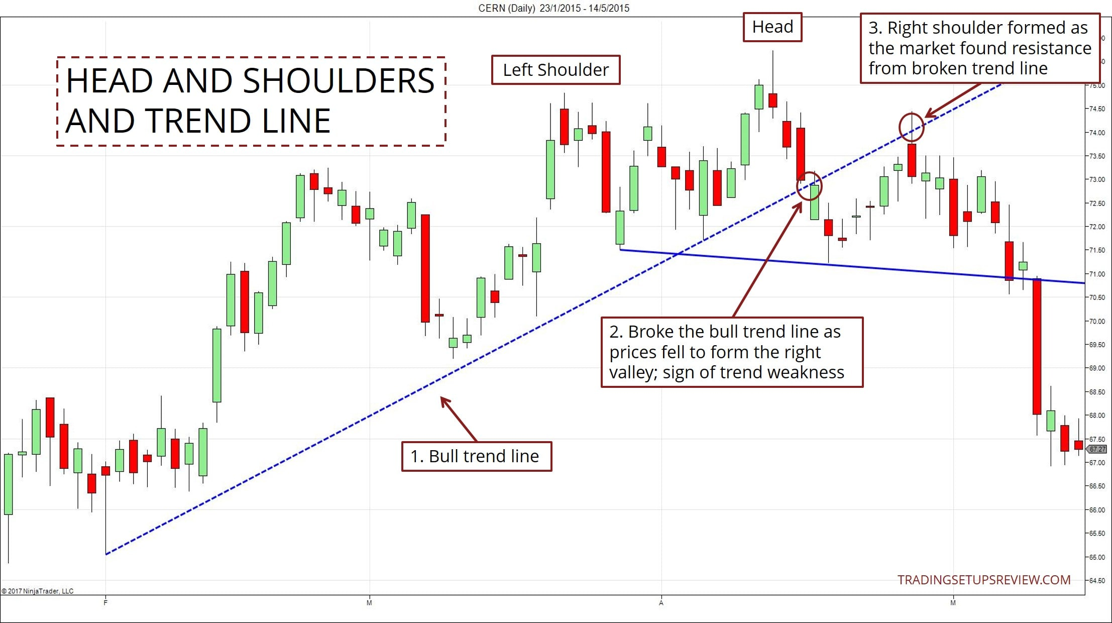 Head And Shoulders Pattern Trading Guide (In-Depth) - Trading Setups ...