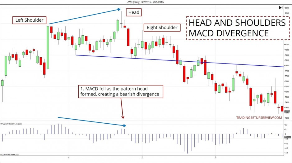 Head And Shoulders With Bearish MACD Divergence
