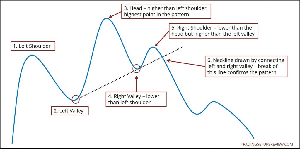 How To Identify The Head And Shoulders Pattern